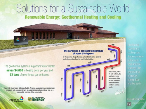 Geothermal energy - harnessing the earth's temperature to heat and cool our built environment.